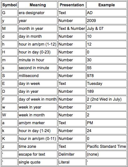 Java] Customizing date format - 날짜 표현하기 SimpleDateFormat